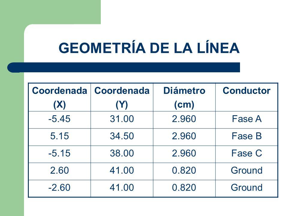 GEOMETRÍA DE LA LÍNEA Coordenada (X) (Y) Diámetro (cm) Conductor -5.45