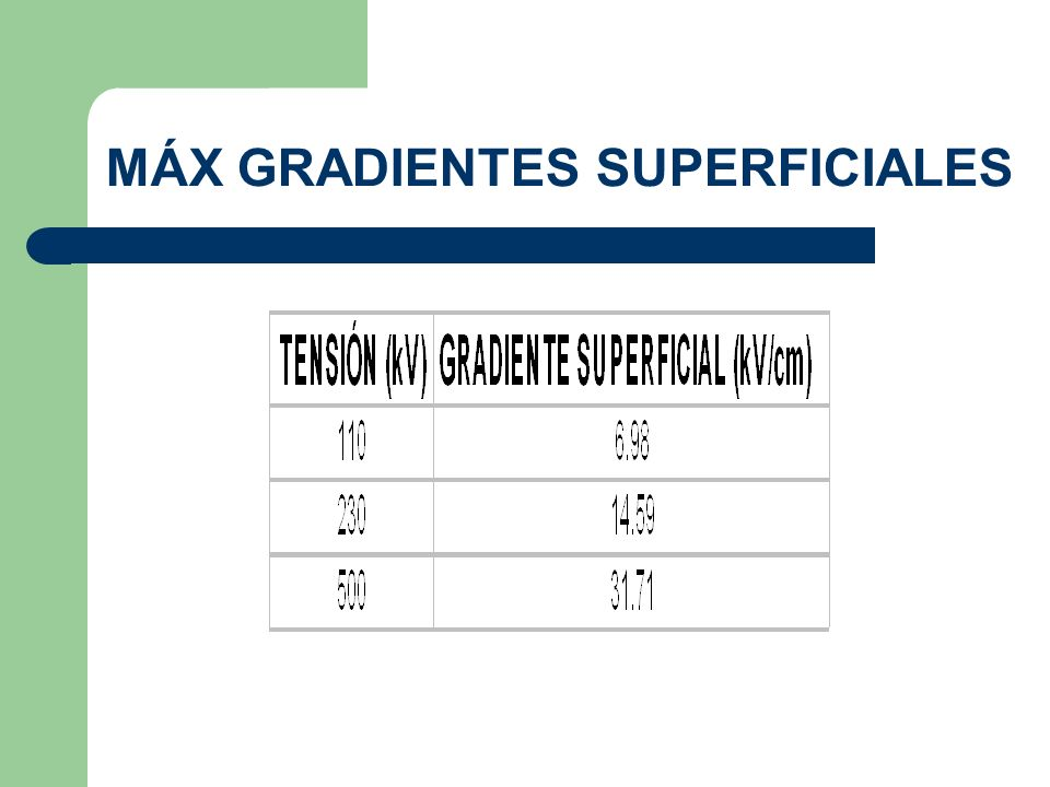 MÁX GRADIENTES SUPERFICIALES