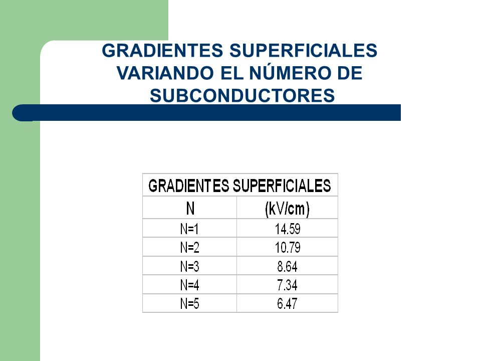 GRADIENTES SUPERFICIALES