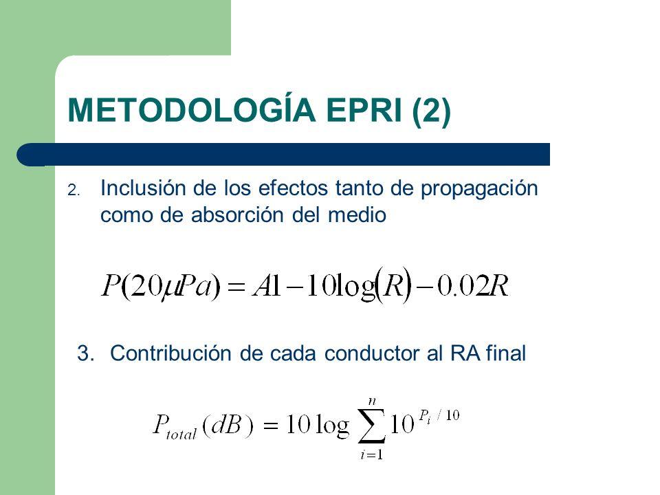 METODOLOGÍA EPRI (2) Inclusión de los efectos tanto de propagación como de absorción del medio.