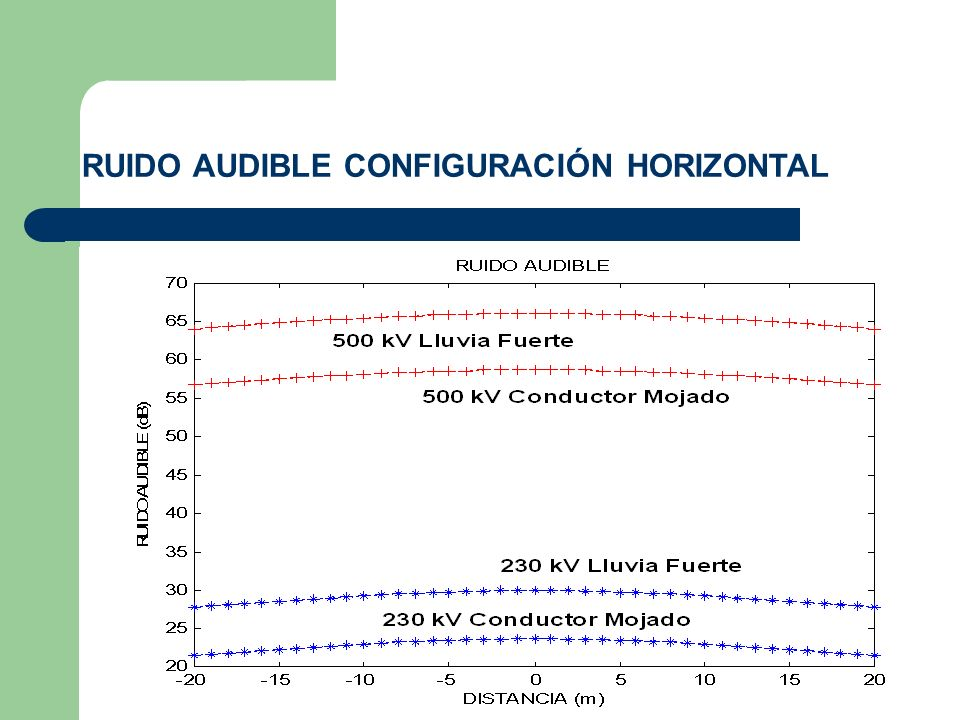 RUIDO AUDIBLE CONFIGURACIÓN HORIZONTAL