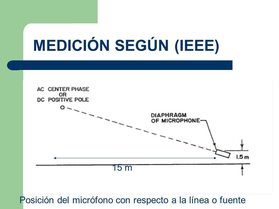 Posición del micrófono con respecto a la línea o fuente