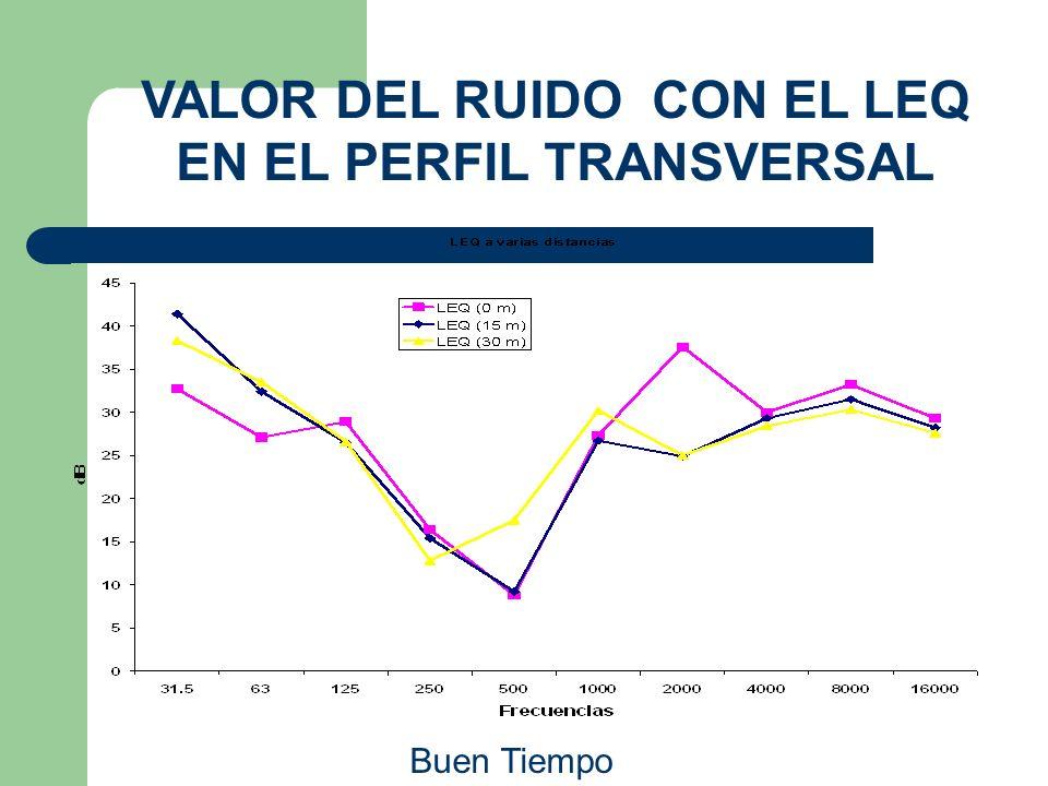 VALOR DEL RUIDO CON EL LEQ EN EL PERFIL TRANSVERSAL