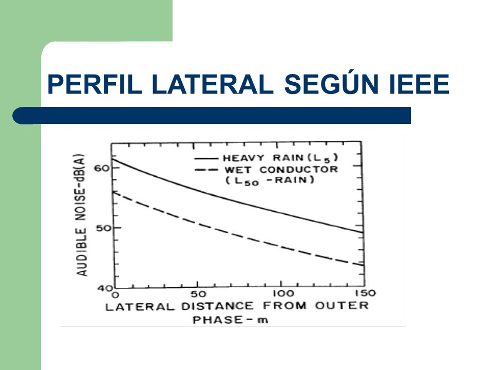 PERFIL LATERAL SEGÚN IEEE