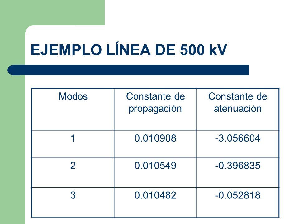 EJEMPLO LÍNEA DE 500 kV Modos Constante de propagación