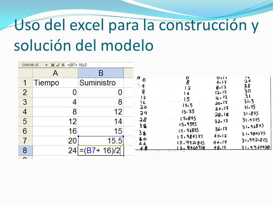 Uso del excel para la construcción y solución del modelo