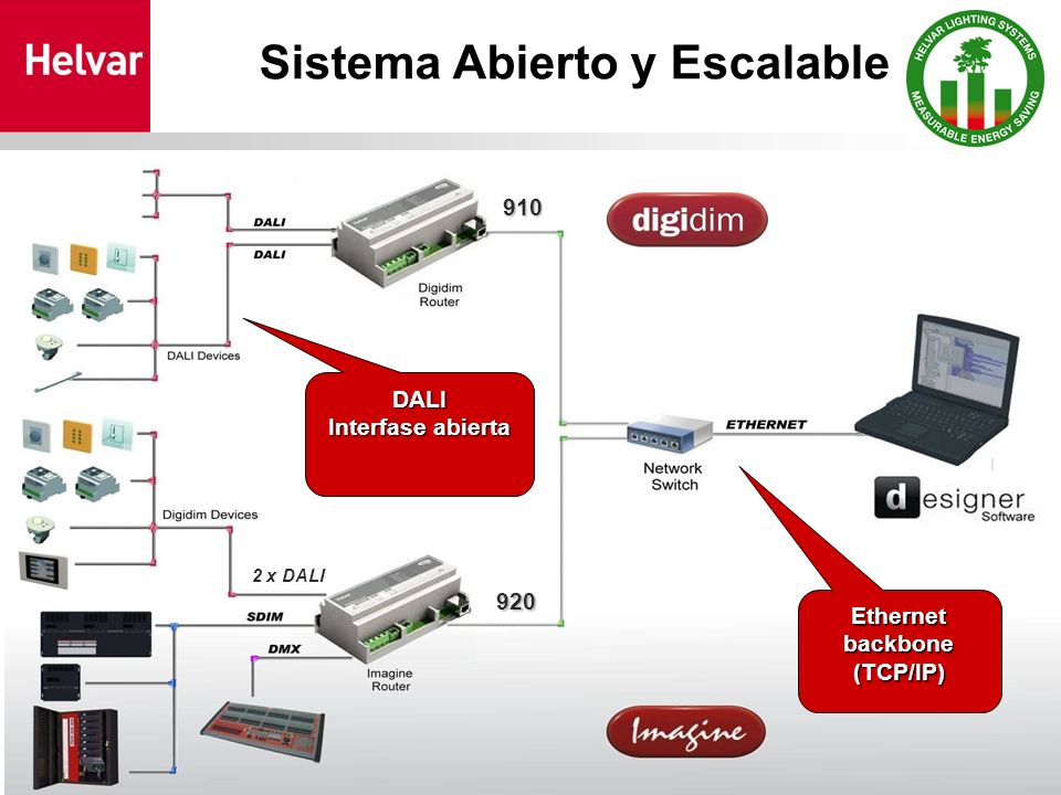 Sistema Abierto y Escalable