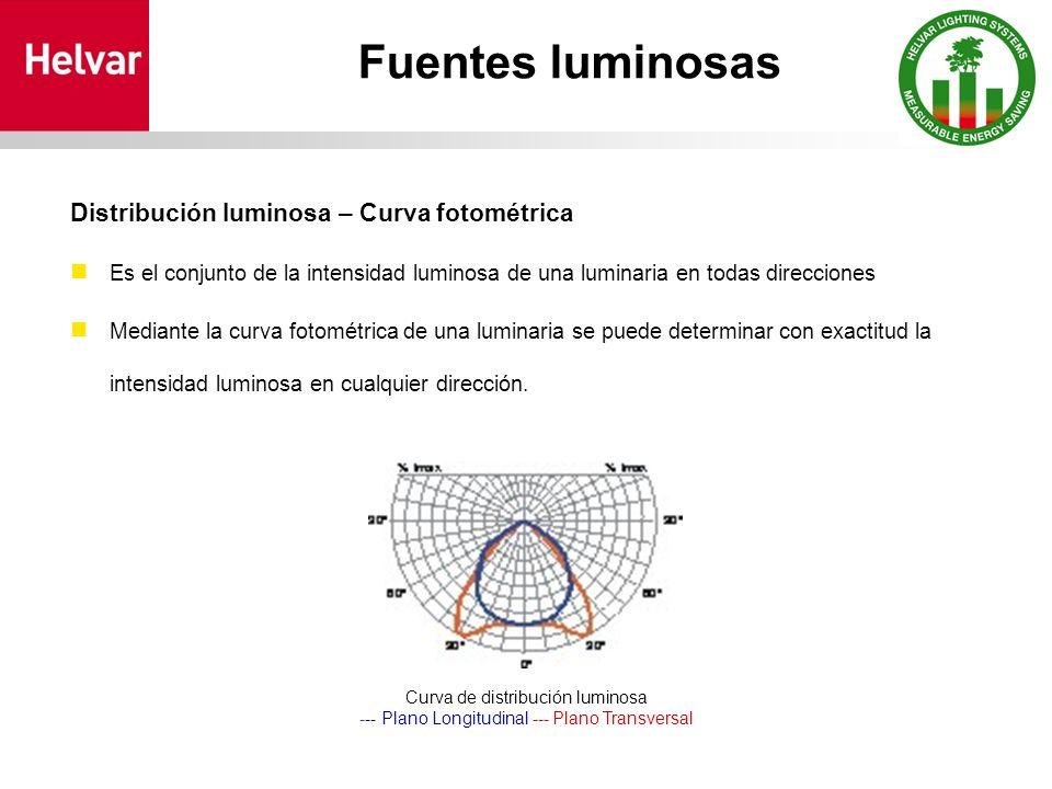 Fuentes luminosas Distribución luminosa – Curva fotométrica