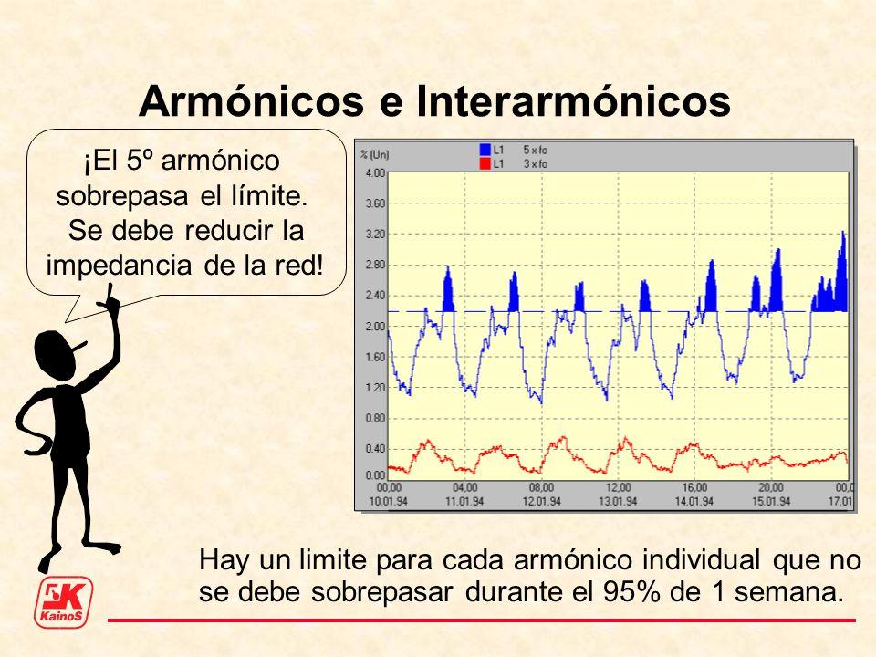 Armónicos e Interarmónicos