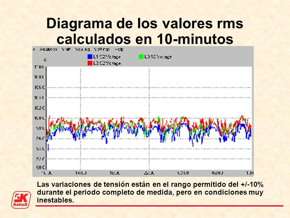 Diagrama de los valores rms calculados en 10-minutos