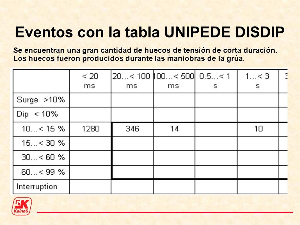Eventos con la tabla UNIPEDE DISDIP