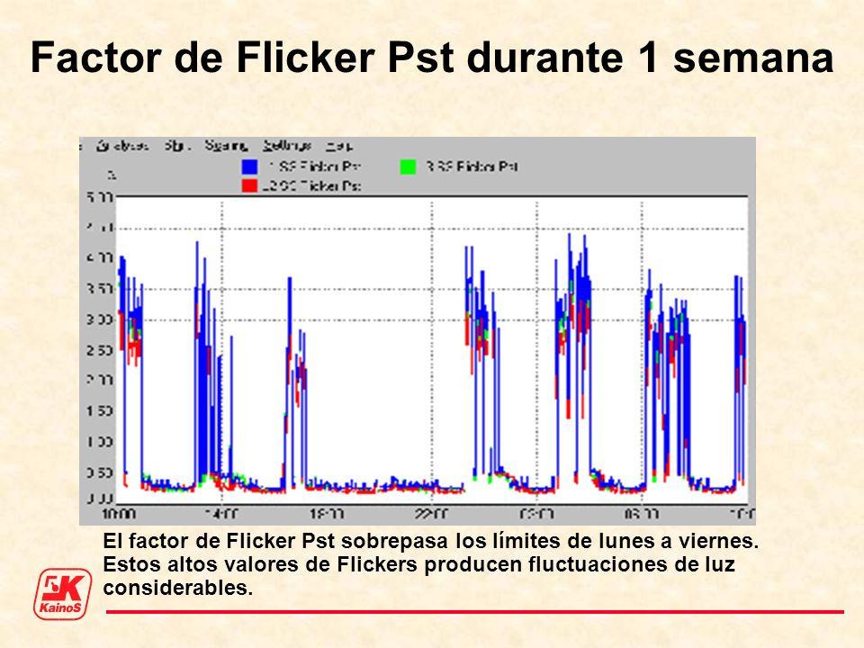 Factor de Flicker Pst durante 1 semana