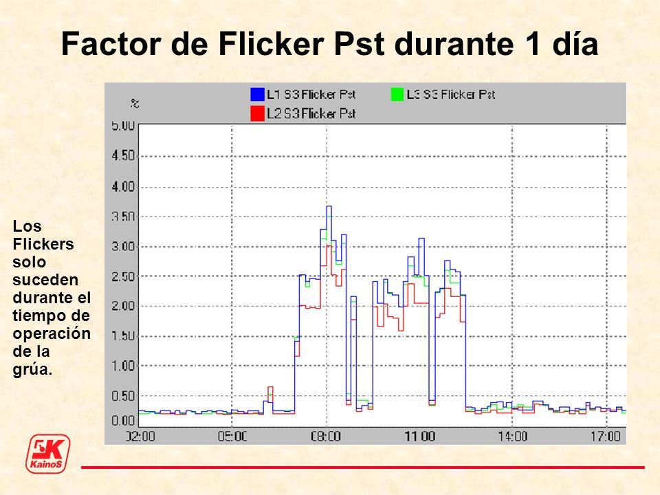 Factor de Flicker Pst durante 1 día