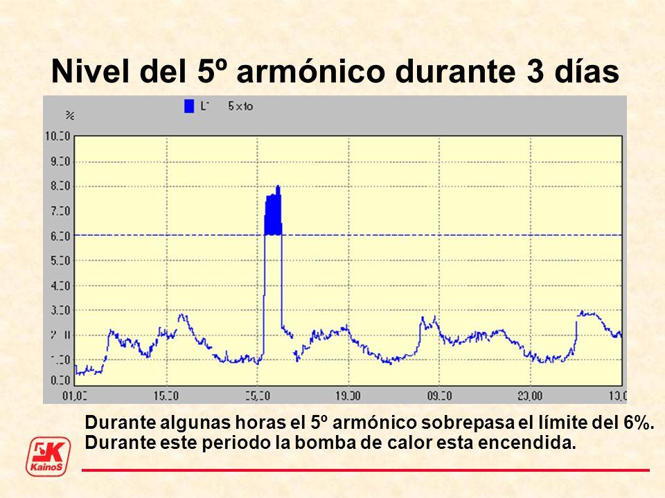 Nivel del 5º armónico durante 3 días