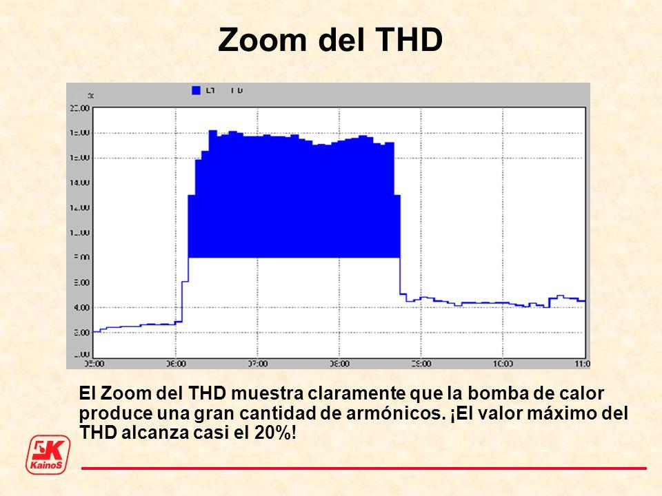 Zoom del THD