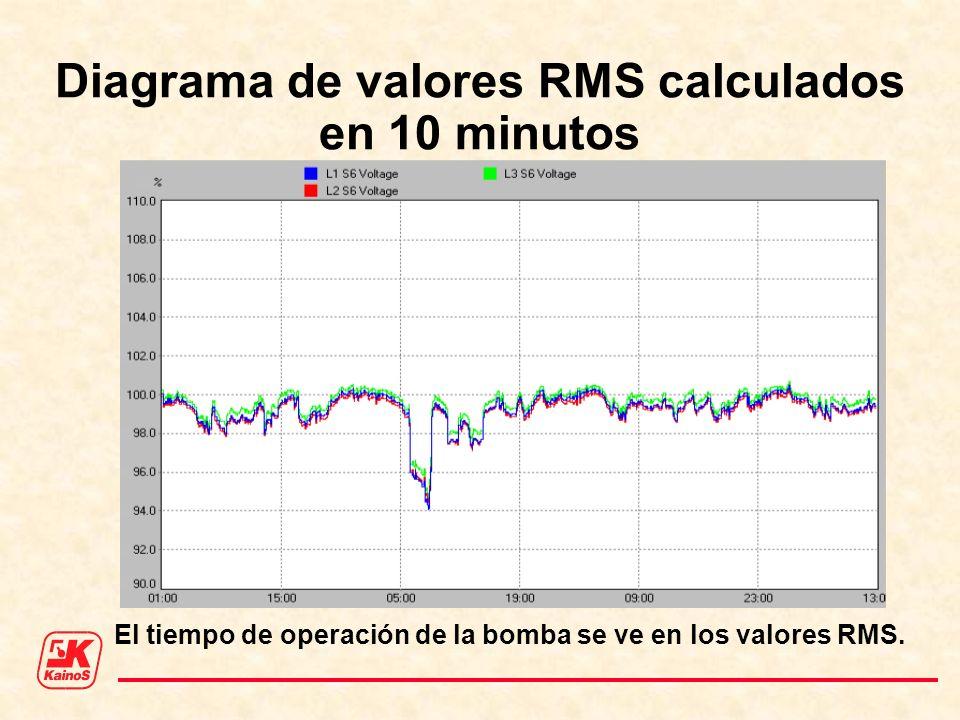 Diagrama de valores RMS calculados en 10 minutos