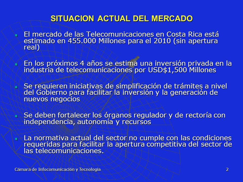 SITUACION ACTUAL DEL MERCADO