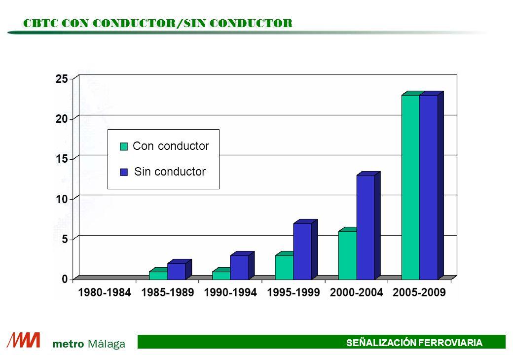 CBTC CON CONDUCTOR/SIN CONDUCTOR