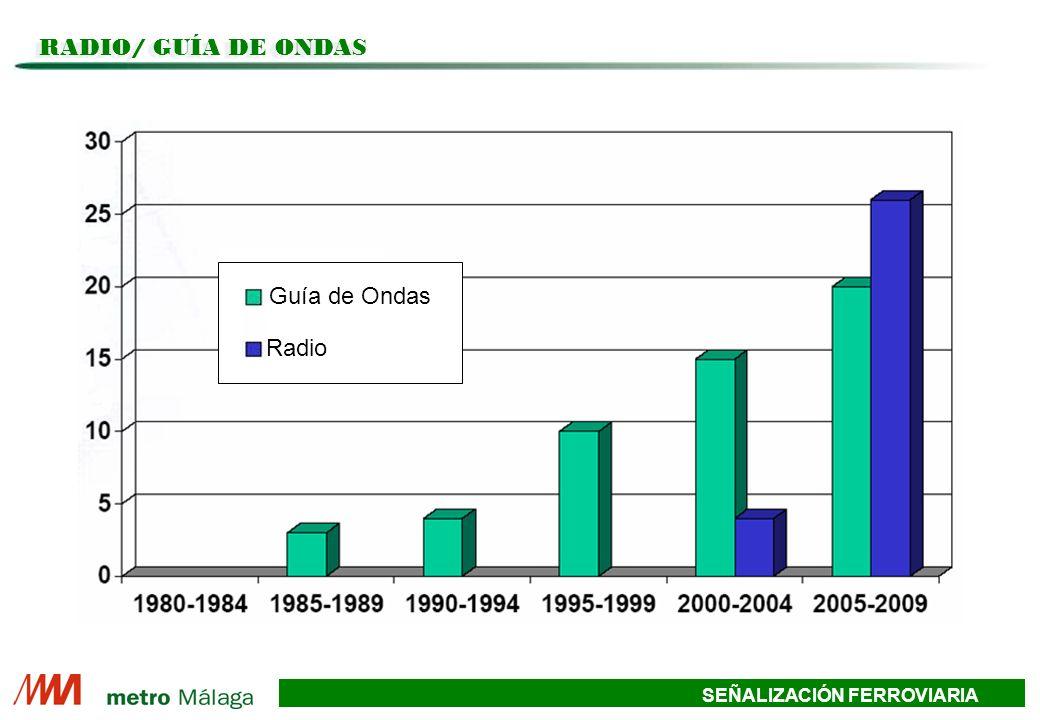 RADIO/ GUÍA DE ONDAS Guía de Ondas Radio