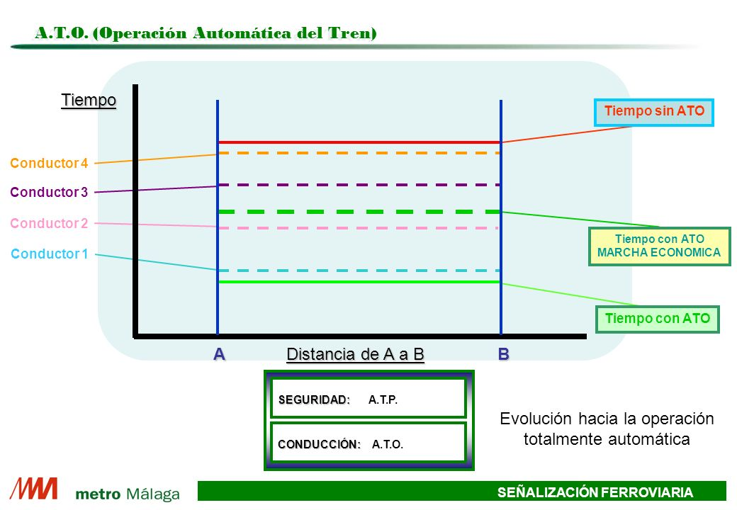 A.T.O. (Operación Automática del Tren)