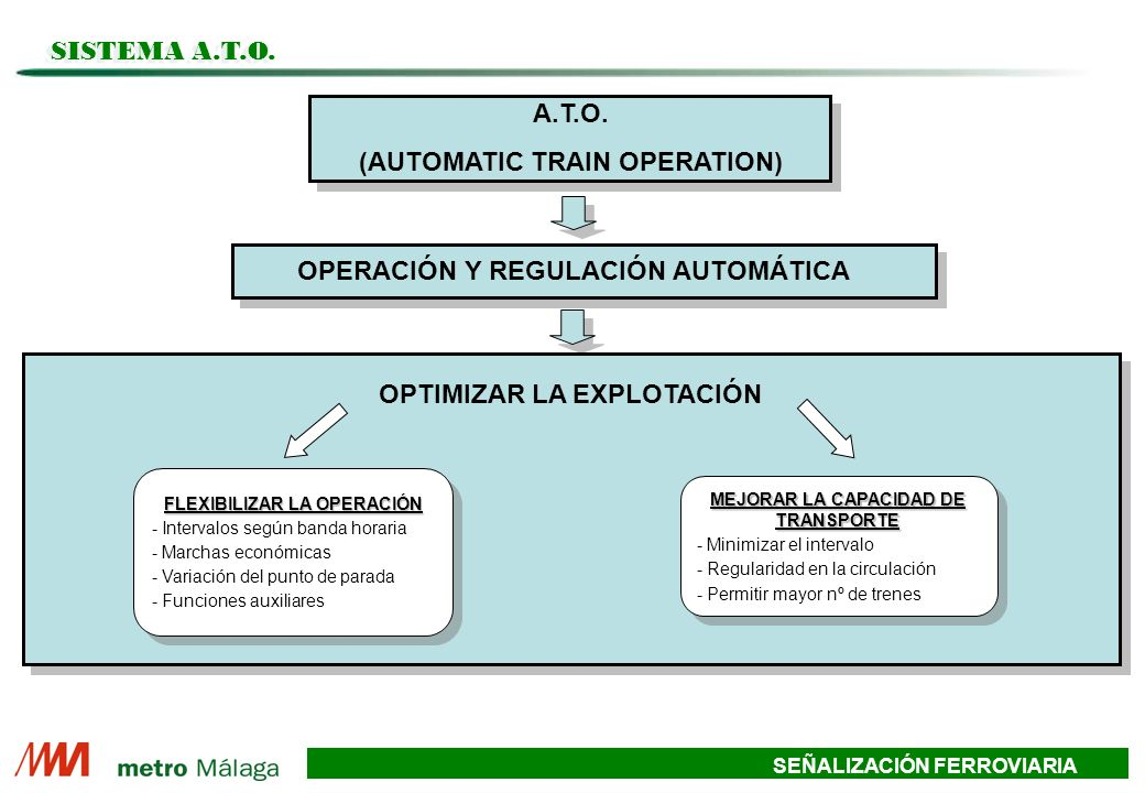 (AUTOMATIC TRAIN OPERATION)