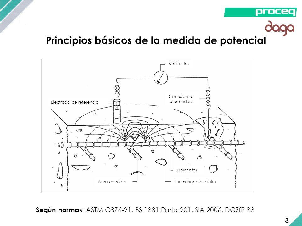 Principios básicos de la medida de potencial