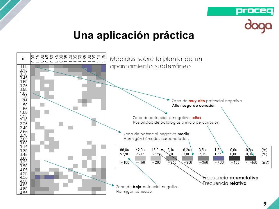 Una aplicación práctica