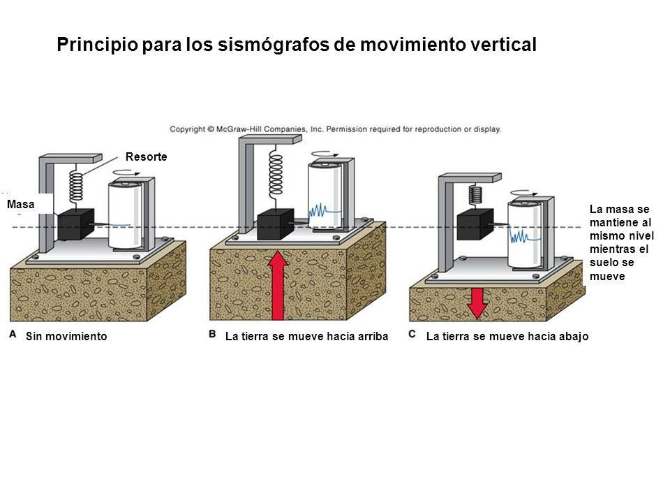 Principio para los sismógrafos de movimiento vertical