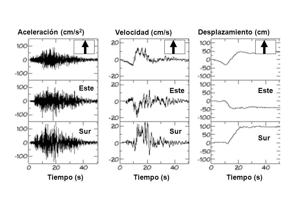 Aceleración (cm/s2) Velocidad (cm/s) Desplazamiento (cm) Este. Este. Este. Sur. Sur. Sur. Tiempo (s)