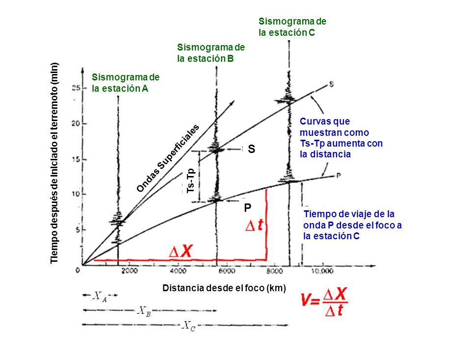 S P Sismograma de la estación C Sismograma de la estación B