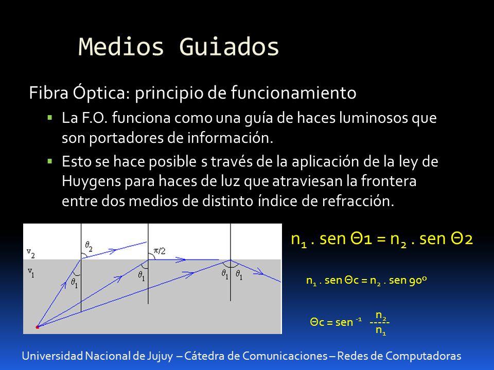 Medios Guiados Fibra Óptica: principio de funcionamiento