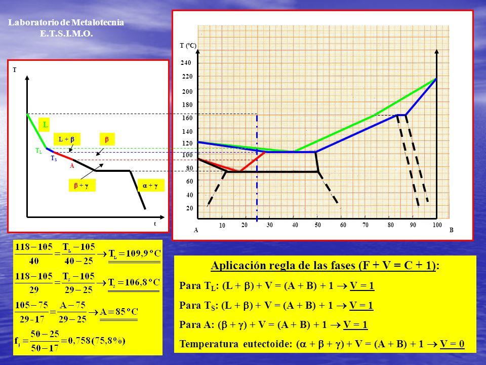 Aplicación regla de las fases (F + V = C + 1):
