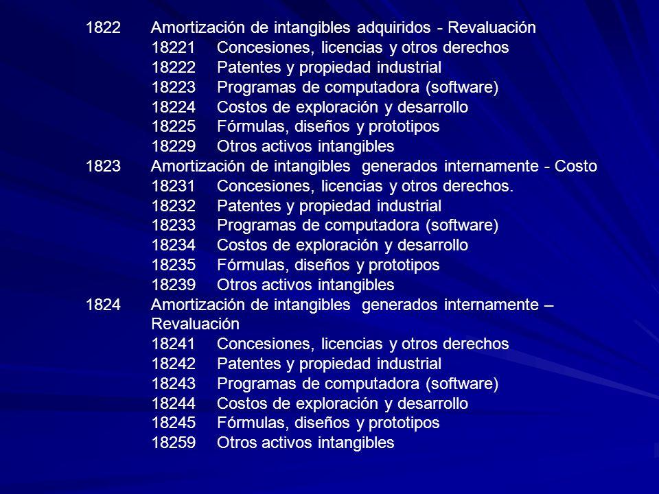 1822 Amortización de intangibles adquiridos - Revaluación