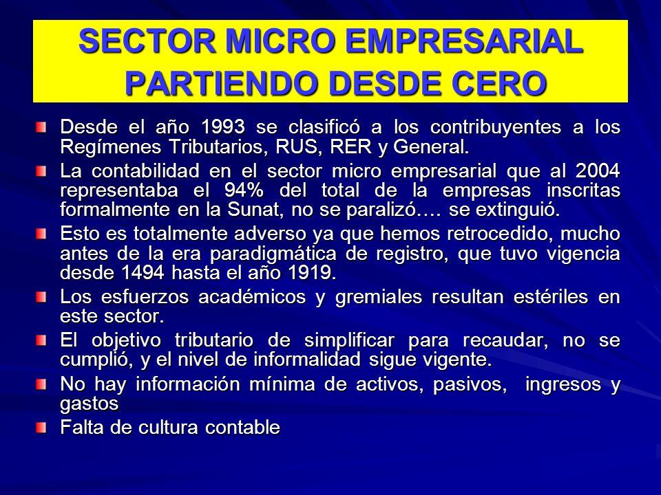 SECTOR MICRO EMPRESARIAL PARTIENDO DESDE CERO
