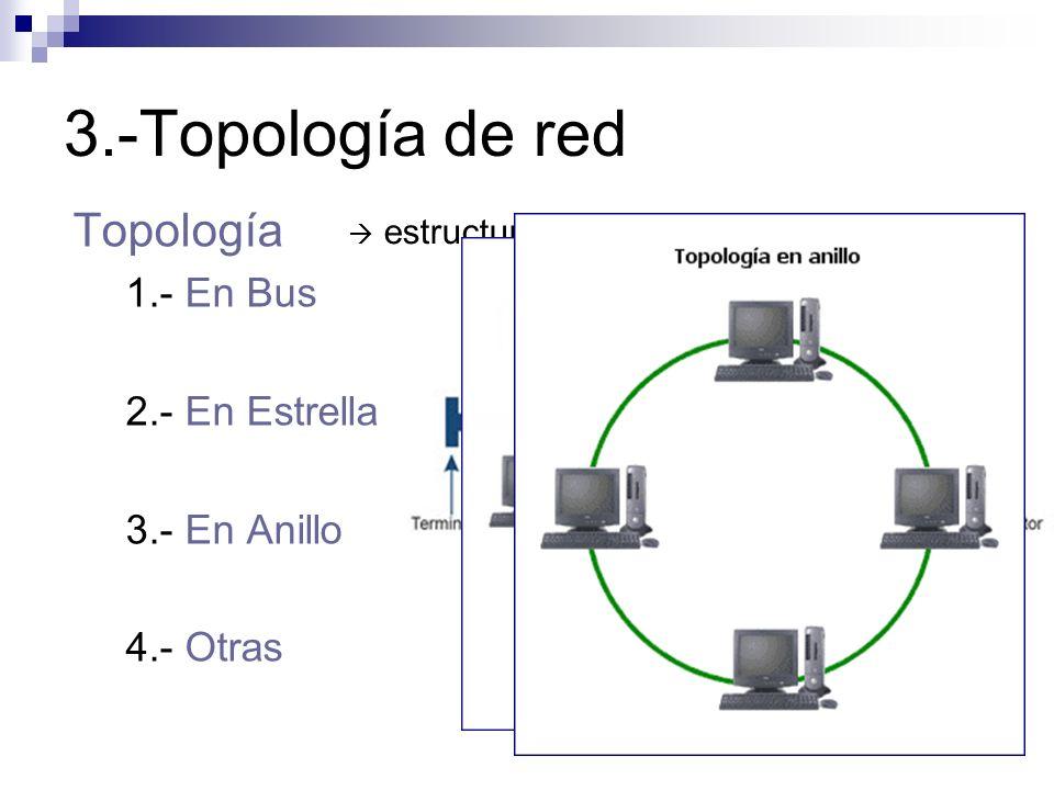 3.-Topología de red Topología 1.- En Bus 2.- En Estrella 3.- En Anillo