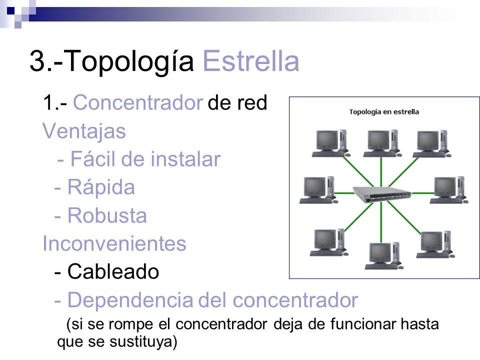 3.-Topología Estrella 1.- Concentrador de red Ventajas