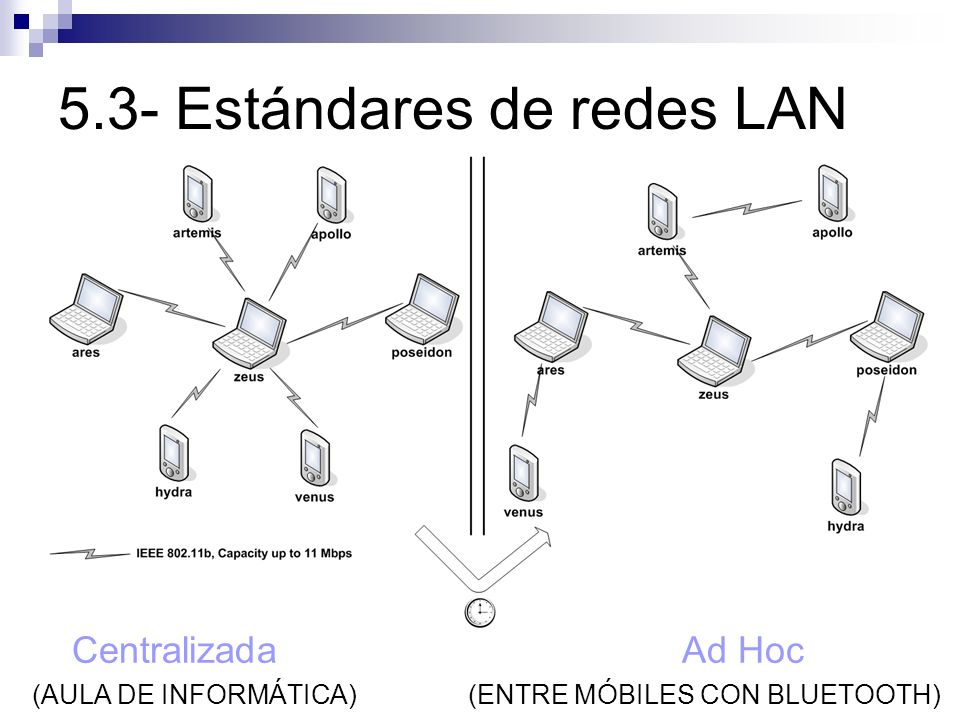 5.3- Estándares de redes LAN