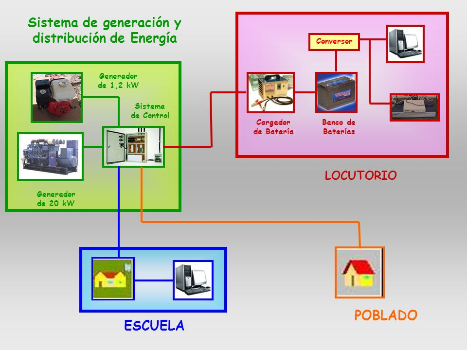 Sistema de generación y distribución de Energía