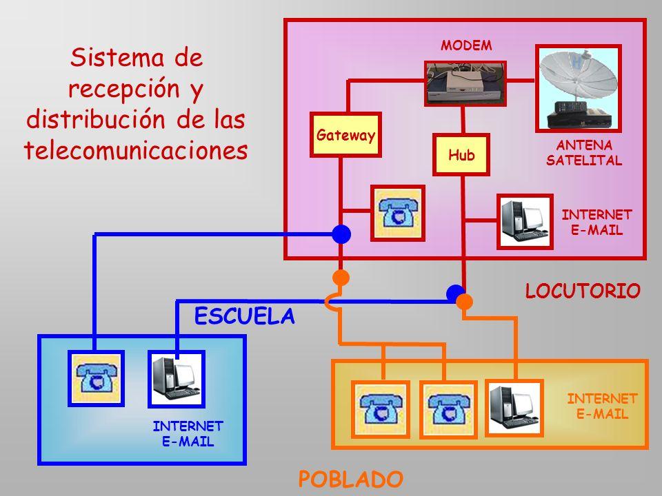 Sistema de recepción y distribución de las telecomunicaciones