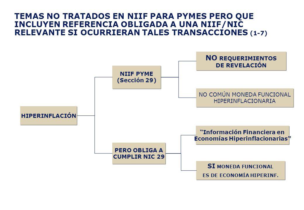 TEMAS NO TRATADOS EN NIIF PARA PYMES PERO QUE INCLUYEN REFERENCIA OBLIGADA A UNA NIIF/NIC RELEVANTE SI OCURRIERAN TALES TRANSACCIONES (1-7)