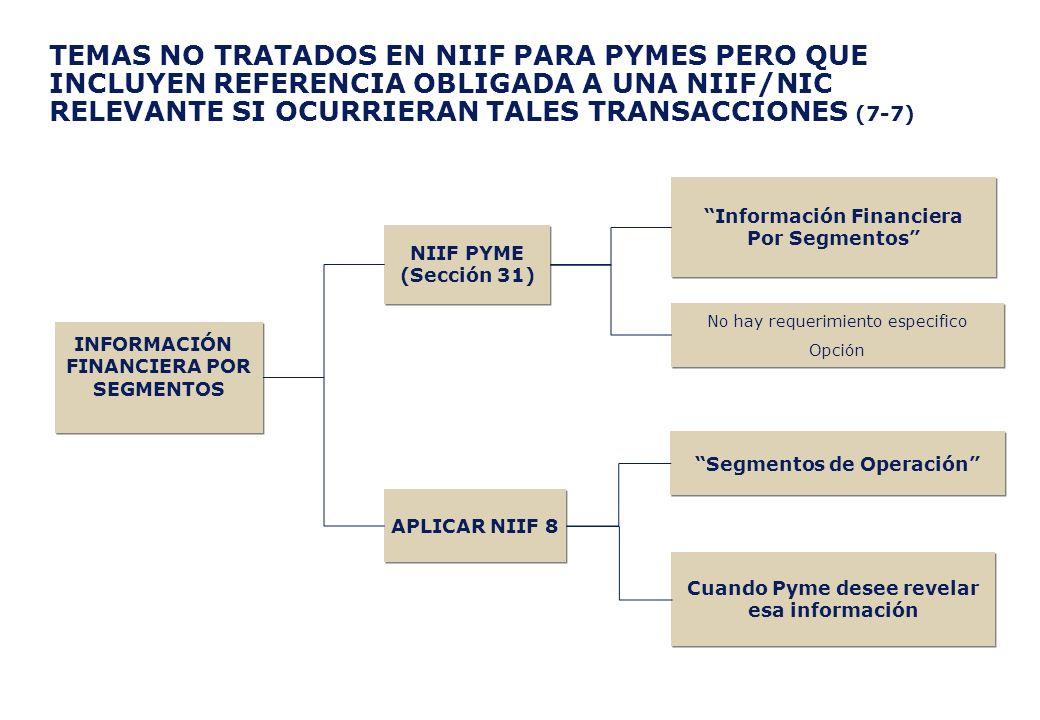 TEMAS NO TRATADOS EN NIIF PARA PYMES PERO QUE INCLUYEN REFERENCIA OBLIGADA A UNA NIIF/NIC RELEVANTE SI OCURRIERAN TALES TRANSACCIONES (7-7)