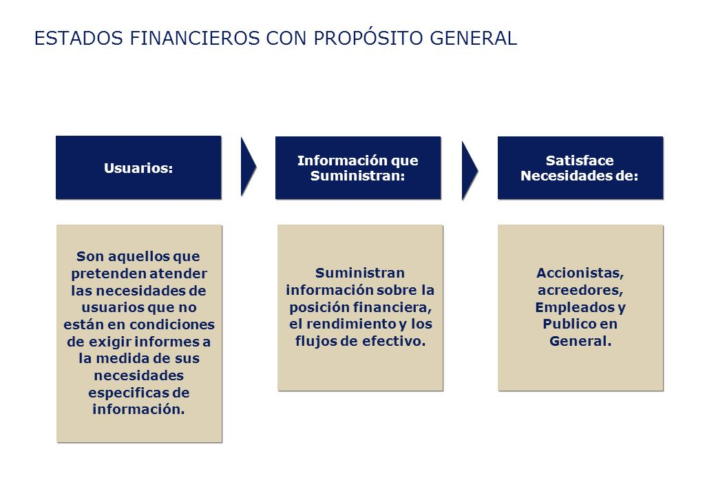 ESTADOS FINANCIEROS CON PROPÓSITO GENERAL