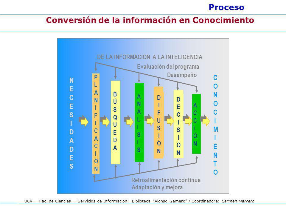 Conversión de la información en Conocimiento