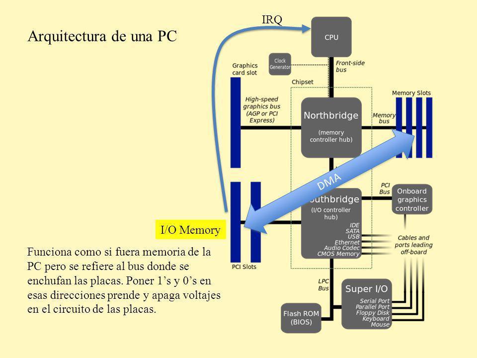Arquitectura de una PC IRQ DMA I/O Memory