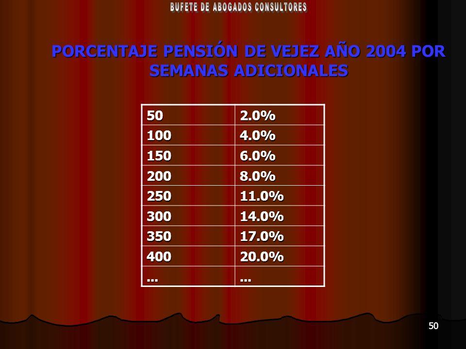 PORCENTAJE PENSIÓN DE VEJEZ AÑO 2004 POR SEMANAS ADICIONALES