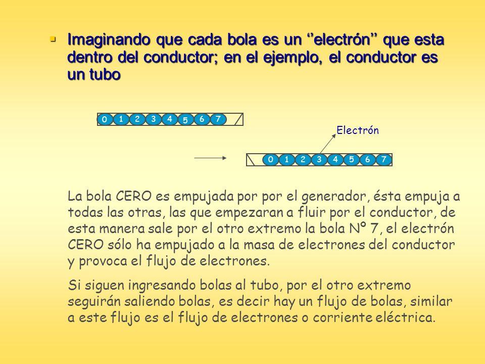 Imaginando que cada bola es un ''electrón'' que esta dentro del conductor; en el ejemplo, el conductor es un tubo