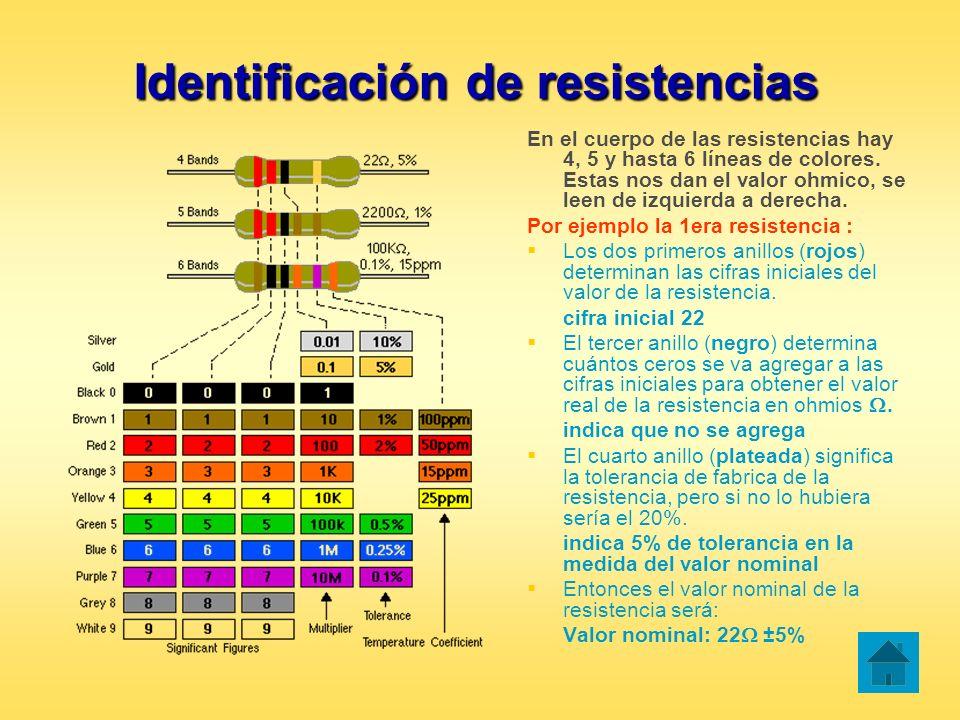 Identificación de resistencias