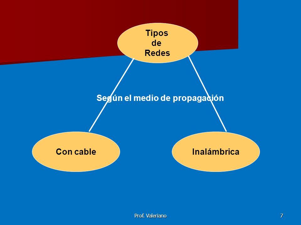 Tipos de Redes Con cable Inalámbrica