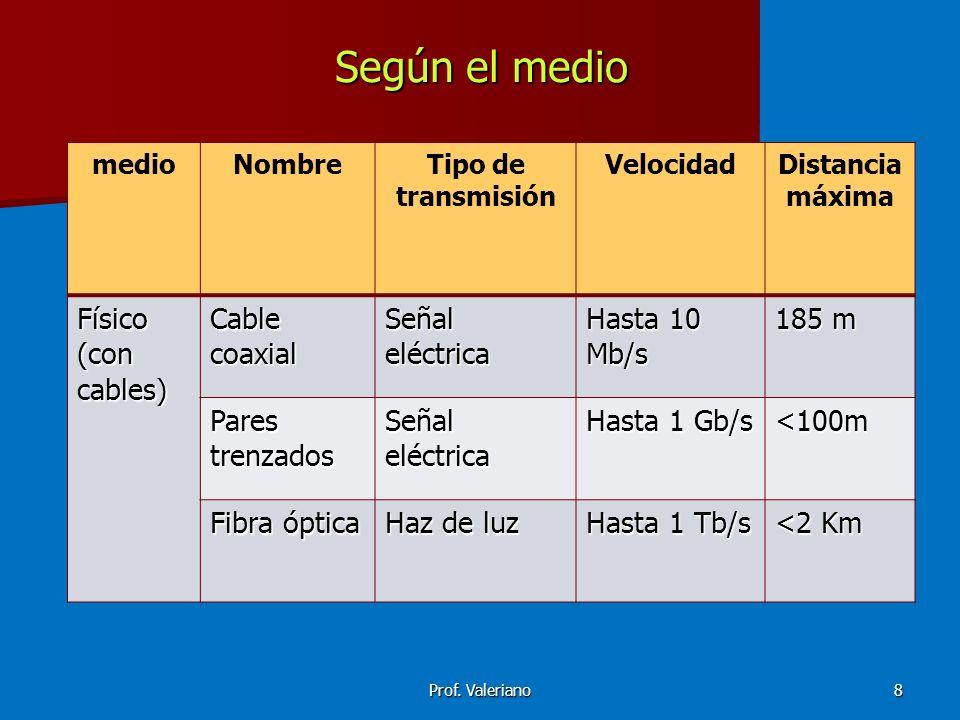 Según el medio Físico (con cables) Cable coaxial Señal eléctrica