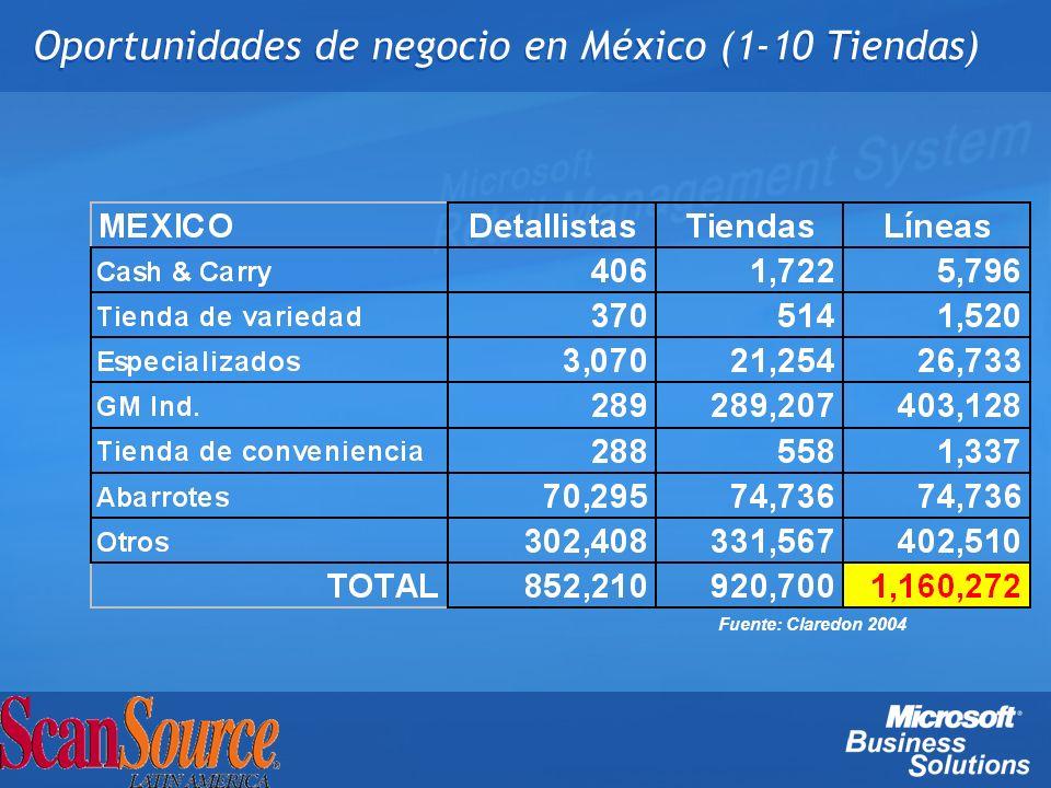 Oportunidades de negocio en México (1-10 Tiendas)